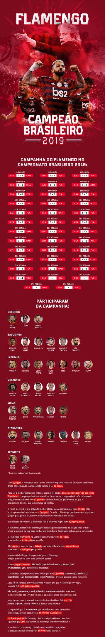 Flamengo Campeao Brasileiro 2019 Confira O Raio X Da Campanha