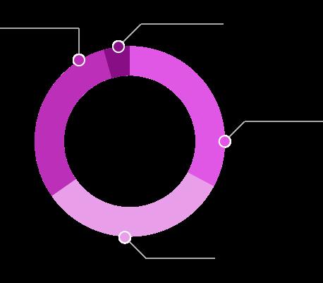 Infografia - Estrutural