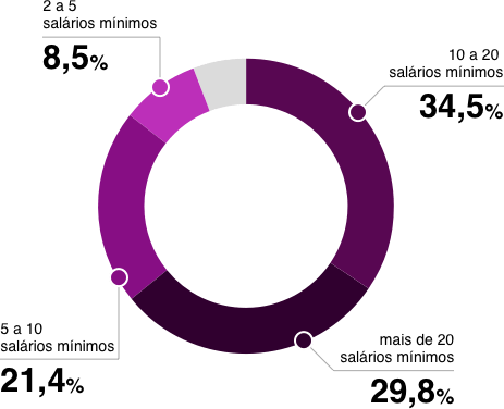 Infografia - Octogonal