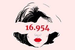 2019: 33 feminicídios e 16.954 mulheres correndo perigo de vida